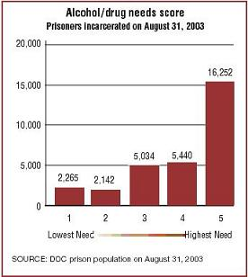 Prisoners by alcohol/drug needs score