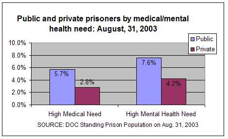 Public and private prisoners by medical/mental health need: August 31, 2003