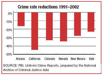 Crime rate reductions: 1991-2002