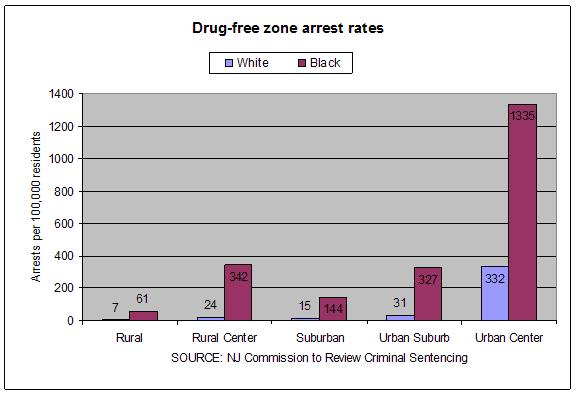 Drug-free zone arrest rates by race