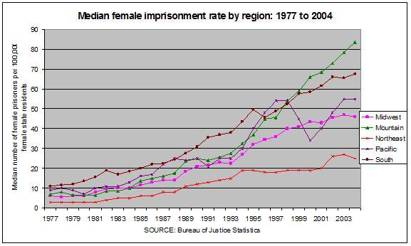 Median female imprisonment rate by region: 1977 to 2004